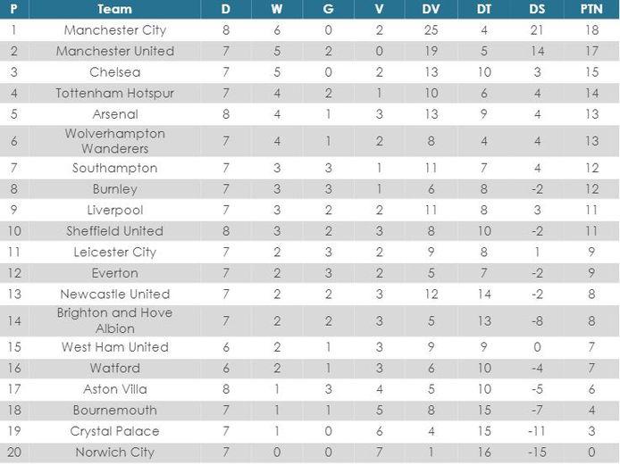 Premier League-stand sinds de hervatting.