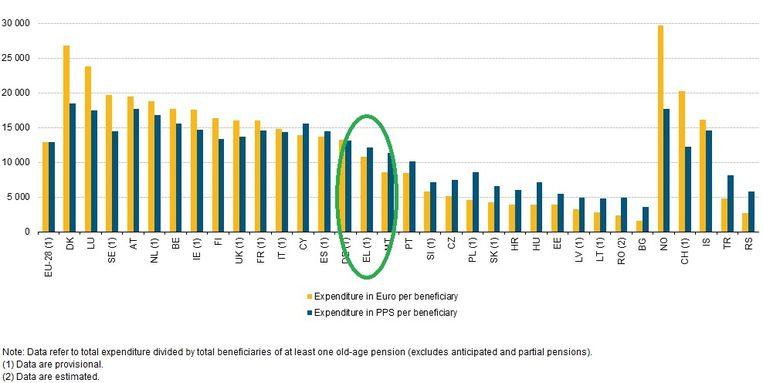 De uitgaven in de landen van de Europese Unie per gepensioneerde. Beeld Eurostat