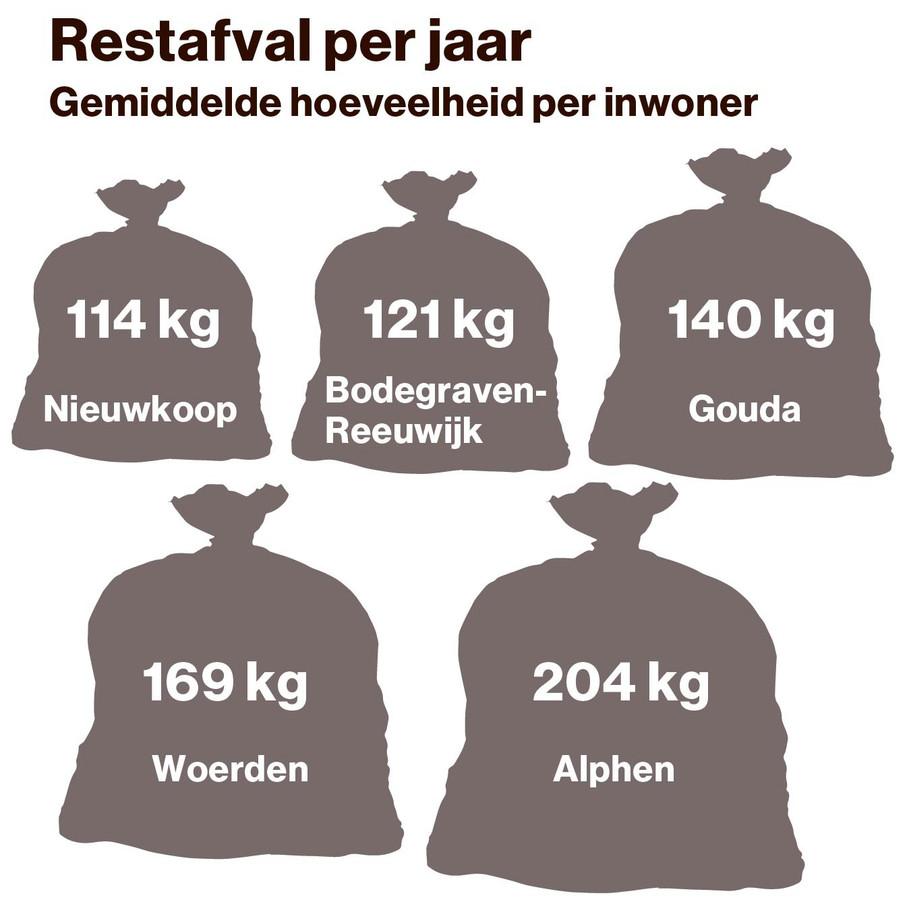 Hoeveelheid restafval in vuilniszakken in het Groene Hart.