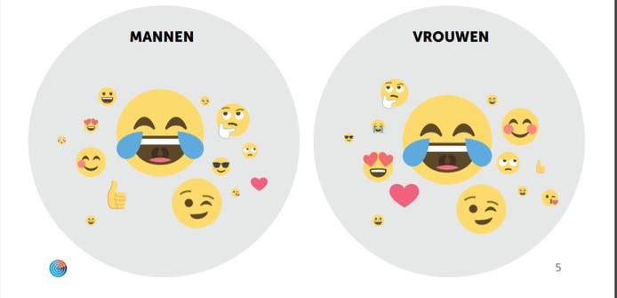 Onder zowel mannen als vrouwen is het huilen van het lachen de populairste emoji.