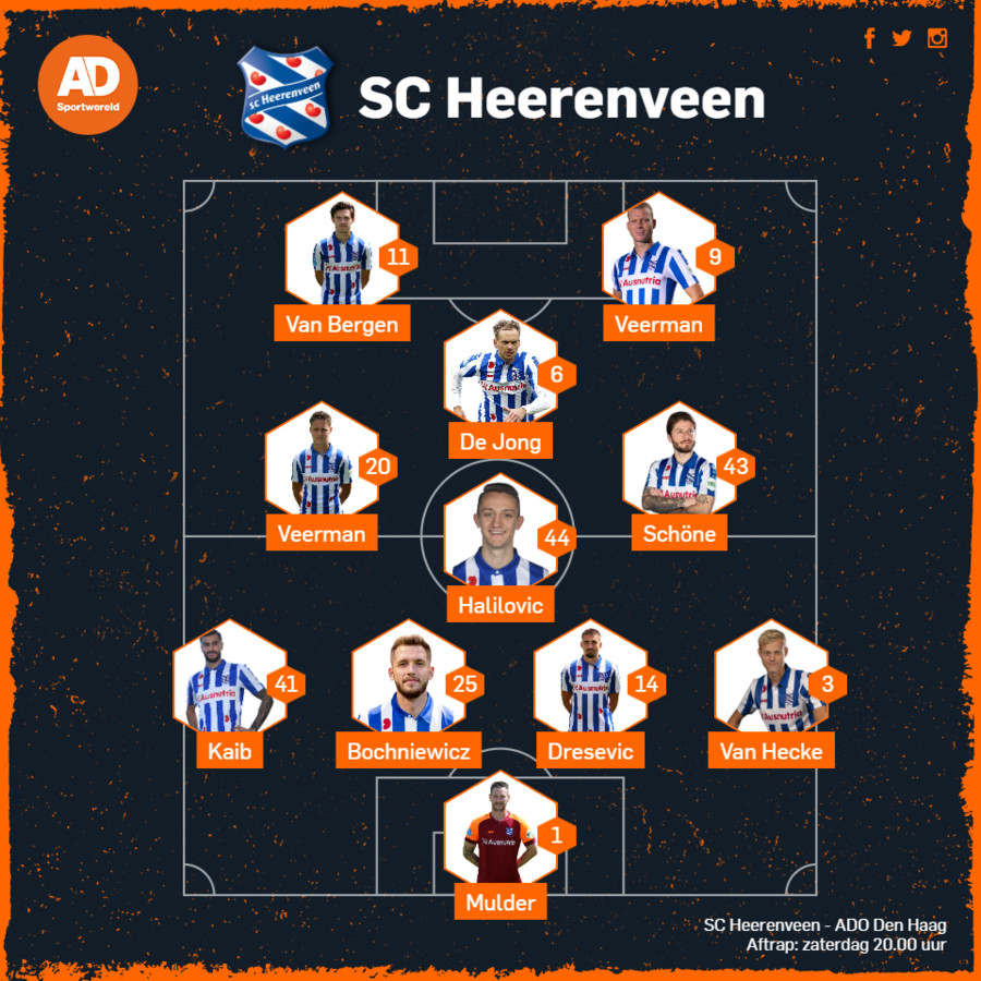 Opstelling Heerenveen