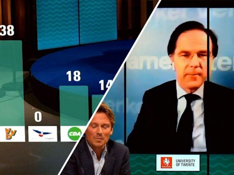 Rutte voorspelt grote verkiezingswinst voor VVD