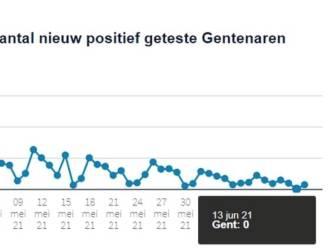 Na meer dan 300 dagen nog eens een dag met NUL coronabesmettingen in Gent (het was wel een zondag)