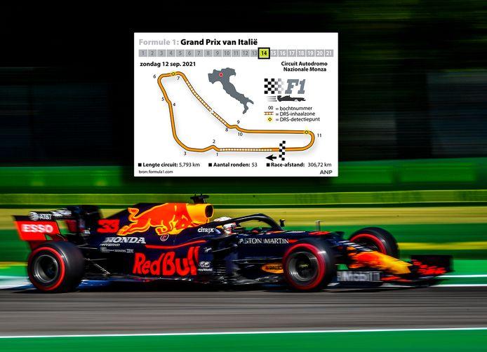 2020: Max Verstappen op het circuit van Monza.