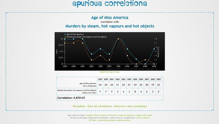 De correlatie tussen de leeftijd van Miss America en het aantal moorden door stoom en hete gassen is opvallend.