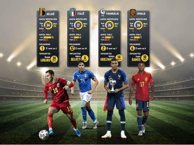 """""""België heeft op dit moment beste middenvelder en beste spits ter wereld"""": hoe kijken andere halvefinalisten in Nations League naar Rode Duivels?"""