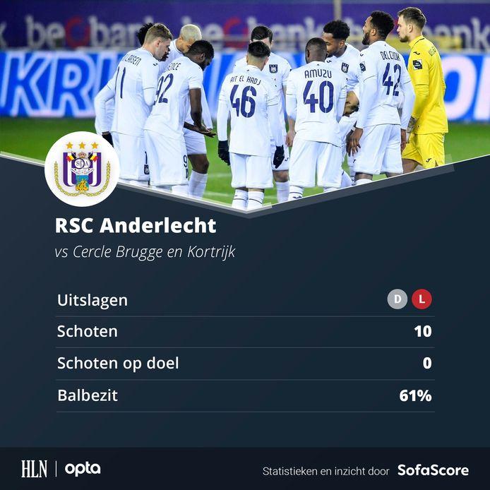 De stats van Anderlecht over de voorbije twee volledige matchen.