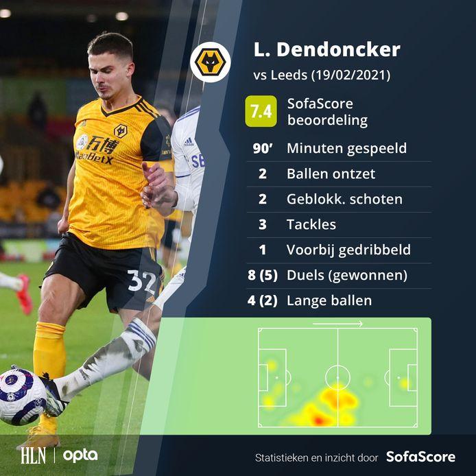 De stats van Dendoncker tegen Leeds.