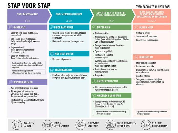 """Het stap-voor-stap-schema van de versoepelingen, met in de derde kolom onderaan de voorwaarde over de """"duurzame"""" verbetering op IC."""