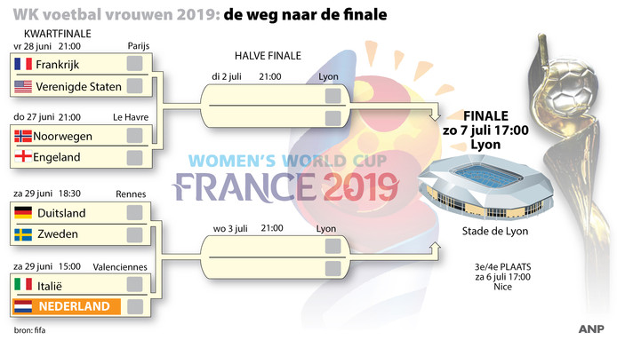 De indeling van de kwartfinales.