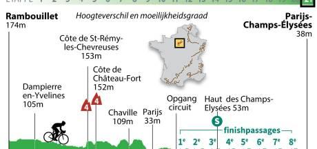 Laatste kans op sprintsucces voor Groenewegen, Kruijswijk gaat genieten in Parijs