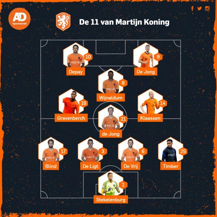 De opstelling van Martijn Koning.