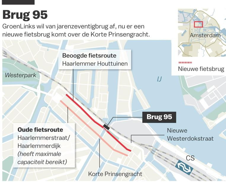Gemiddeld rijden er per avondspits slechts 50 fietsers over deze route, tegen 2100 per úúr door de Haarlemmerstraat en over de Haarlemmerdijk Beeld Laura van der Bijl
