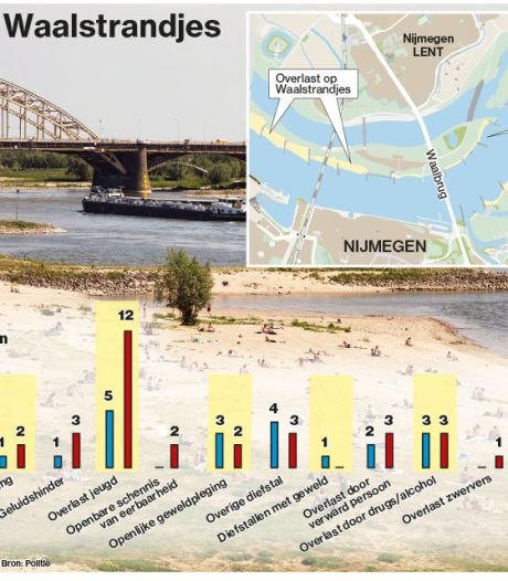 Zó werden de Waalstrandjes hotspot voor drugs en geweld (en zó kan de overlast opgelost worden)