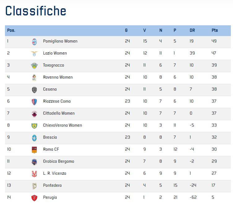 Stand in de Serie B