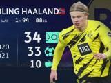 De ongelooflijke statistieken van Haaland