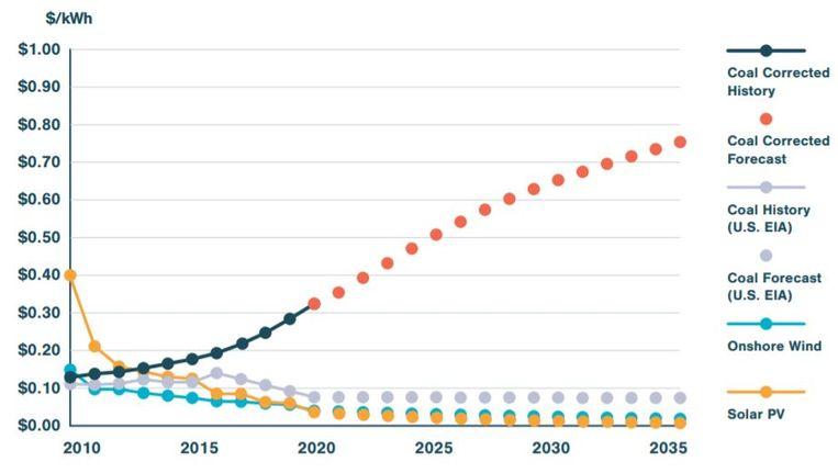 De stroomkosten van Amerikaanse kolencentrales en van wind- en zonne-energie. De kosten van kolenstroom zijn niet van 10 naar 8 dollarcent gedaald, maar inmiddels naar dertig dollarcent per kWh gestegen. Bij zon en wind is dat nu nog slechts 3 à 4 dollarcent. Beeld RethinkX