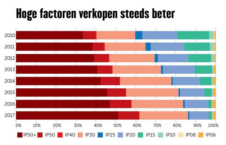 zonneproducten meer in trek Beeld JS