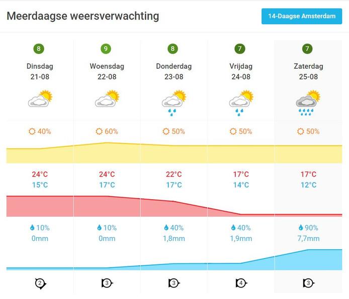 De weersvoorspelling van deze week