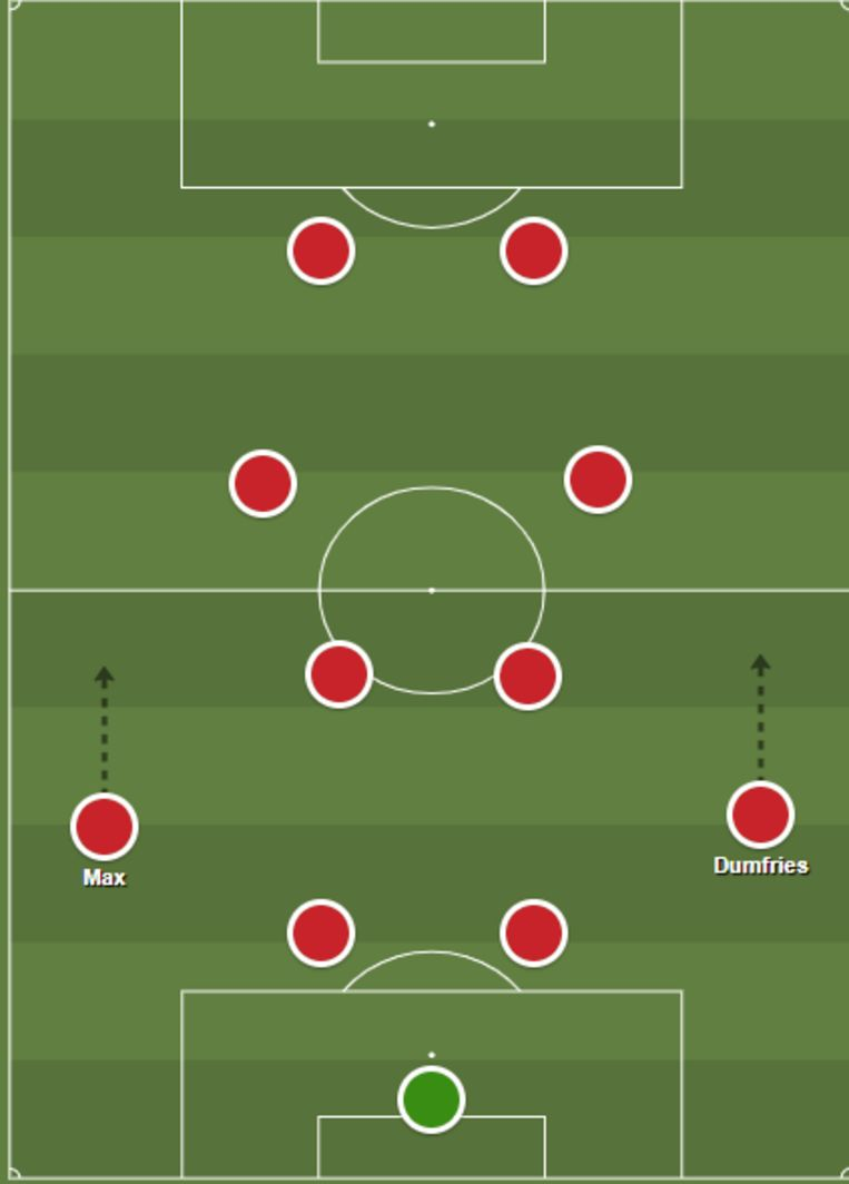 Het speelsysteem van PSV in 2020/21 Beeld Guus Peters via ShareMyTactics