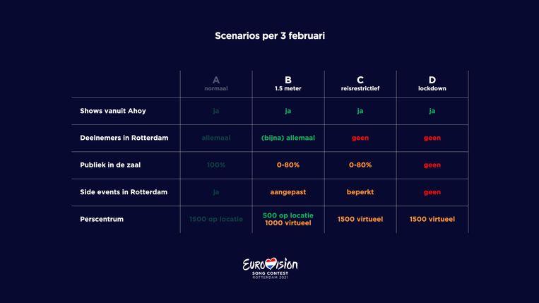 De scenario's waar het Eurovisie Songfestival mee werkt. Scenario A is afgevallen. Beeld EBU/NPO