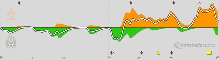 Nederland (oranje) tegen Mexico (groen) Beeld Infostrada