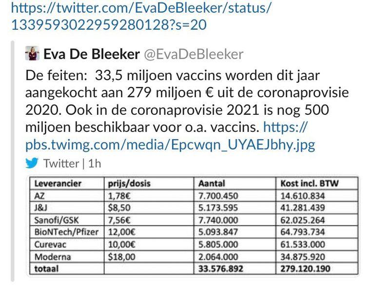 De tweet van staatssecretaris Eva De Bleeker werd inmiddels verwijderd. Beeld RV
