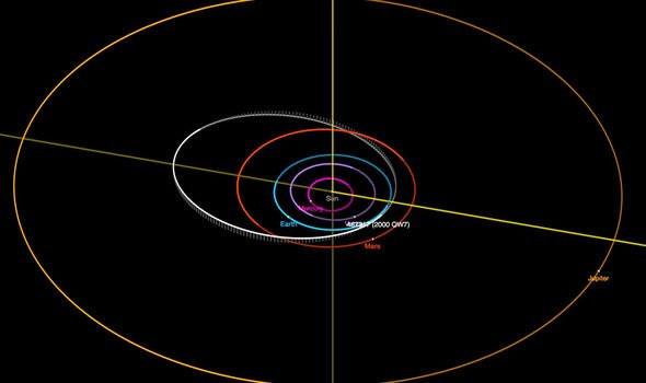 De baan die de asteroïde volgt, brengt hem dicht bij de aarde.