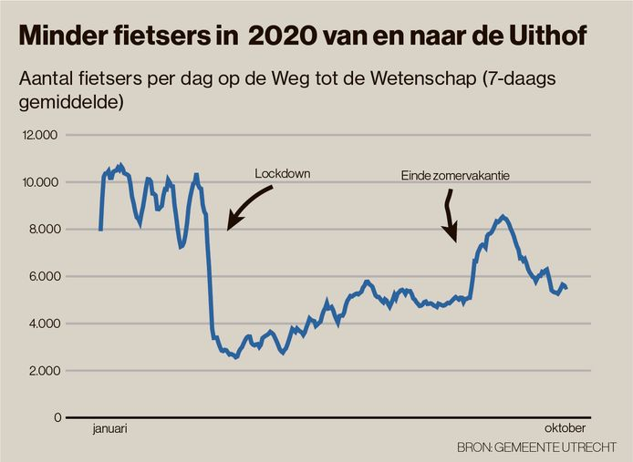 Het aantal fietsers op de Weg tot de Wetenschap is flink gedaald