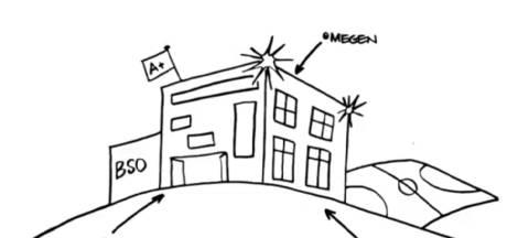 Scholen Megen, Haren en Macharen samen verder op één locatie: nieuw gebouw moet binnen drie jaar open