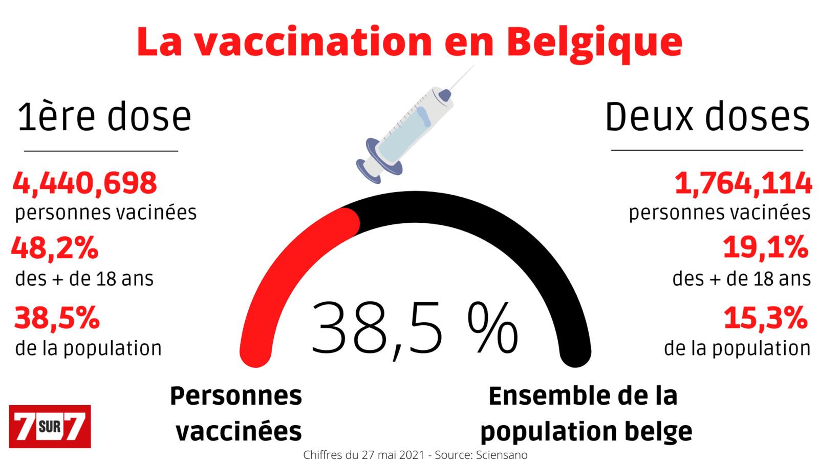 La couverture vaccinale en Belgique est donc à 38,5%