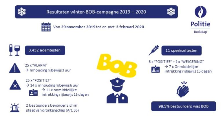Infografiek van de BOB-controles afgelopen twee maanden door de politiezone Bodukap.