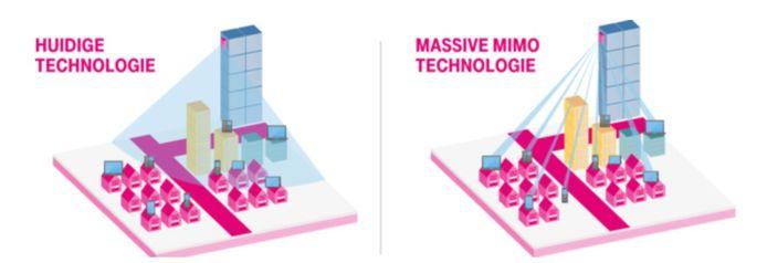 Een deel van de 5G-masten werkt anders dan de huidige mobiele zendmasten en kan het mobiele signaal bundelen.