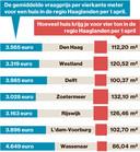 Huizenprijzen in de regio Den Haag per 1 april 2021.