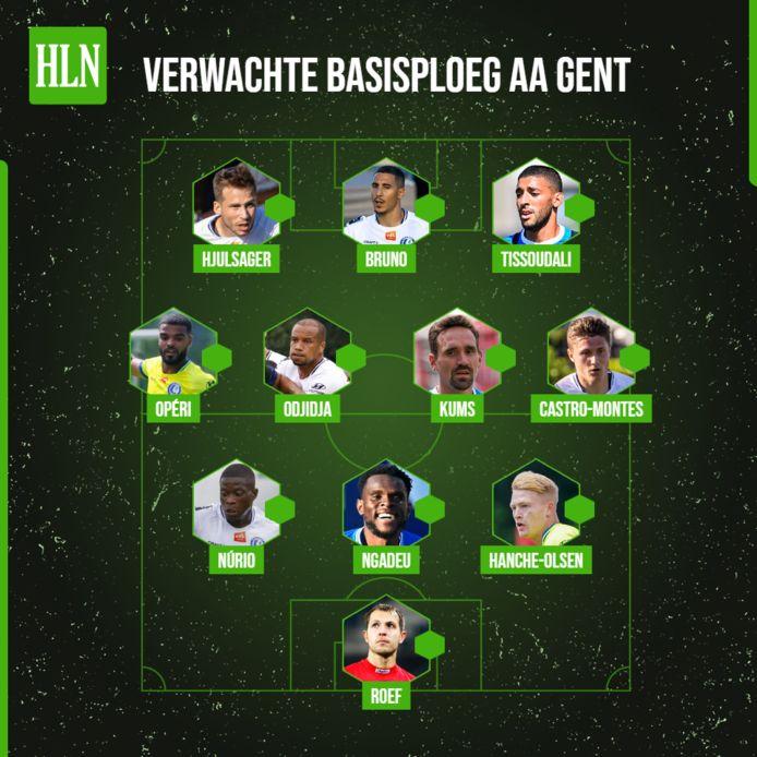 De verwachte basisploeg van AA Gent.