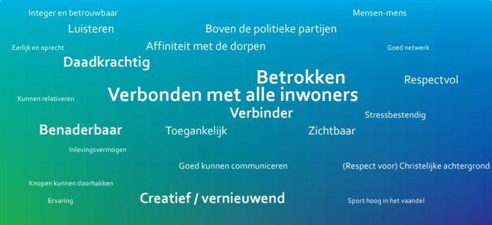 Kernwaarden voor de nieuwe burgemeester van Altena, vinden de inwoners