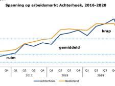 Genoeg werk voor technici en ict'ers in Achterhoek: werkloosheid daalt
