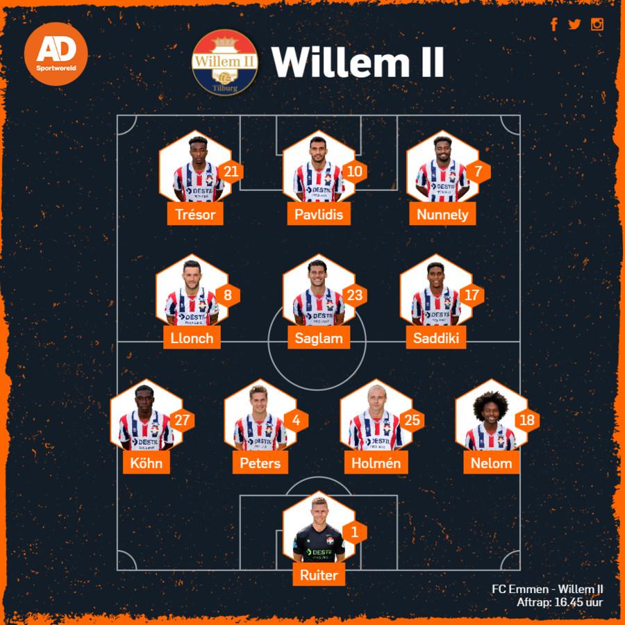 De vermoedelijke opstelling van Willem II.