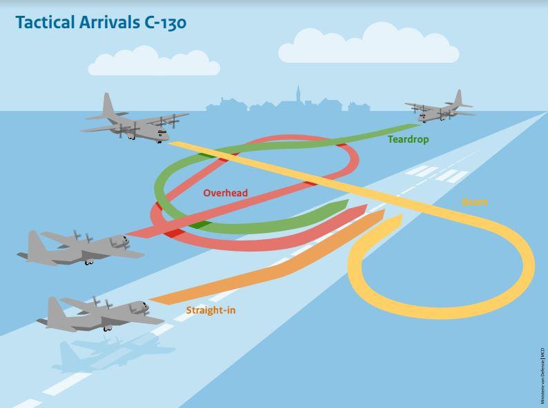 Tactische naderingen Hercules C-130