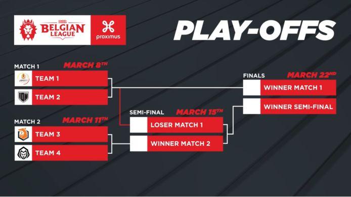 Deze teams nemen het tegen elkaar op in de play-offs van de Belgian League. Wie wordt de winnaar?