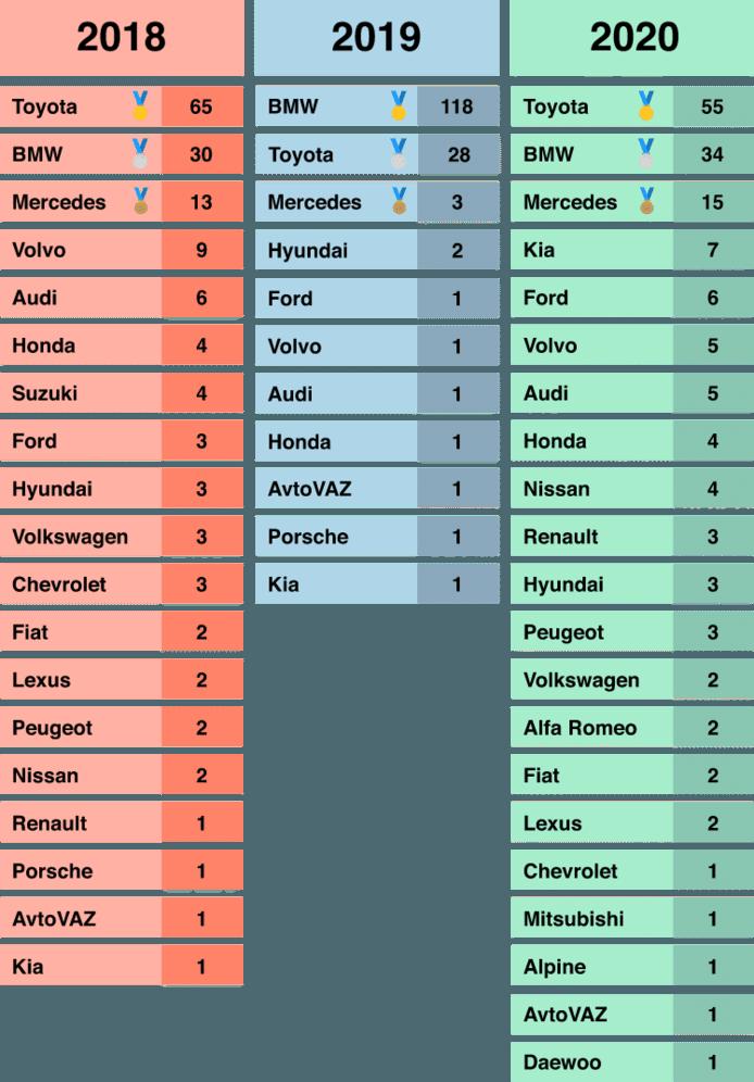 Dit zijn de meest gezochte automerken in 2018, 2019 en 2020.