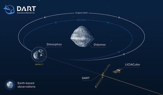 De impact van Dart moet ervoor zorgen dat Dimorphos dichter bij Didymos komt.