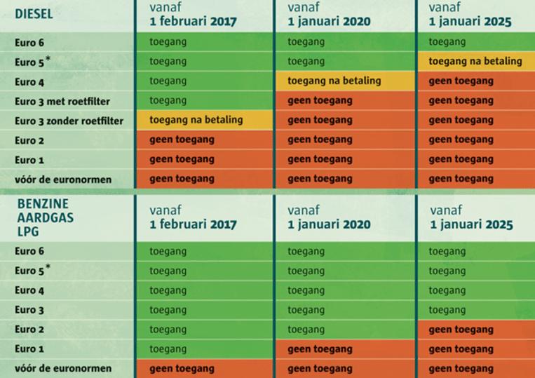 Overzicht LEZ-toelatingsvoorwaarden 2020-2025 (Antwerpen) Beeld Antwerpen.be