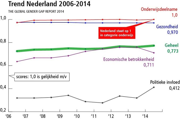Trend Nederland uit rapport Global Gender Gap Report 2014 Beeld Trouw