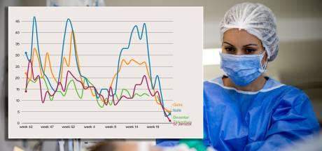 Opluchting bij regionale ziekenhuizen met einde ellende in zicht: 'Nu tijd voor herstel medewerkers'