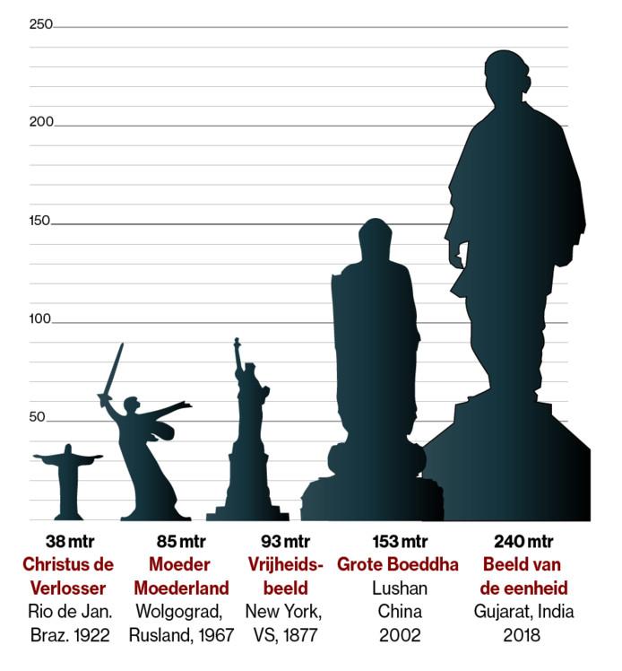 Het Standbeeld van de Eenheid in vergelijking met enkele andere beroemde standbeelden. Alle standbeelden zijn gemeten inclusief het voetstuk.
