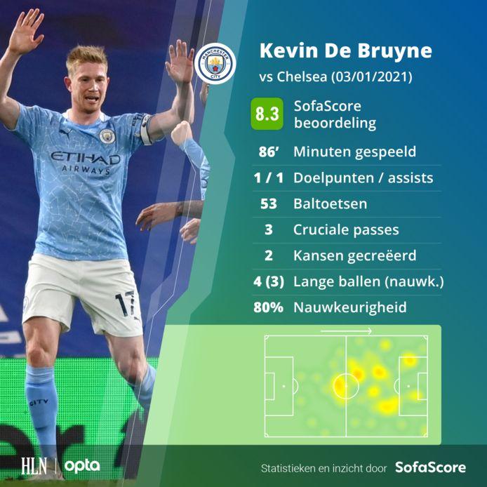 De match van Kevin De Bruyne in statistieken.