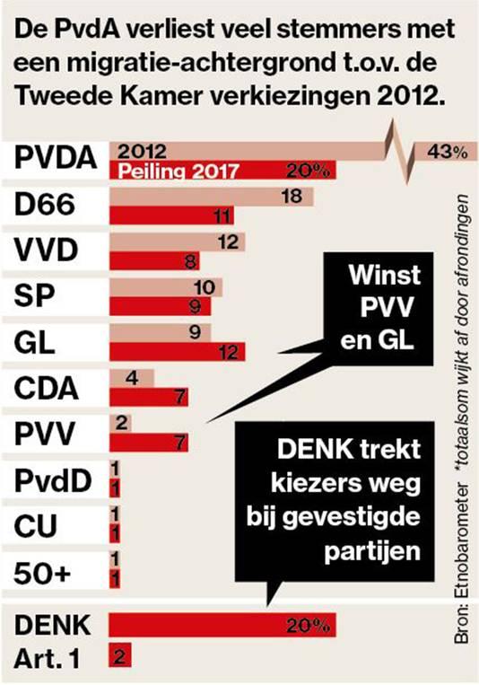 Tweede Kamerverkiezingen 2012.