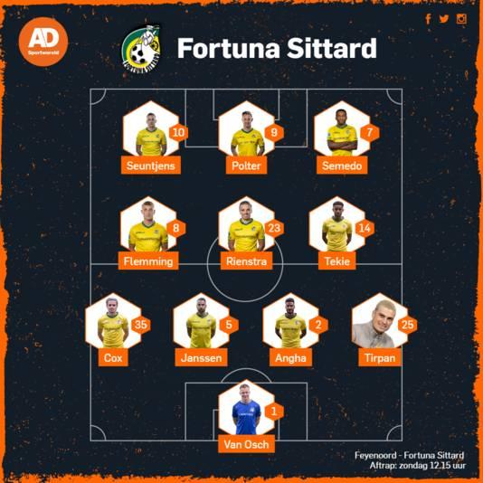 Vermoedelijke opstelling van Fortuna tegen Feyenoord.