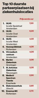 Top tien ziekenhuizen die het duurste parkeertarief per uur rekenen.